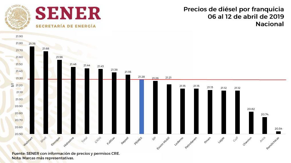 precio diesel gasolineras mexico