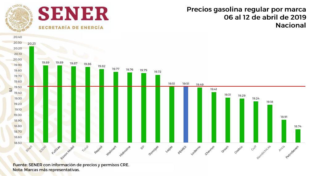 precio gasolina magna en mexico