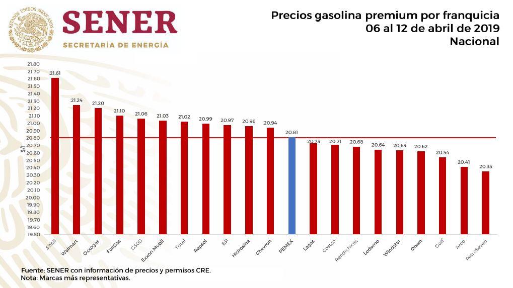 precio gasolina premium